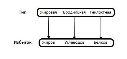 Таблица разновидностей